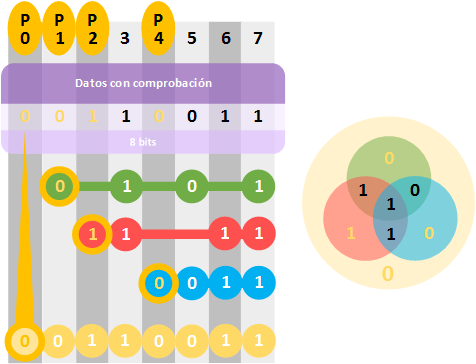 hamming-extendido-ejemplo-www-jarroba-com