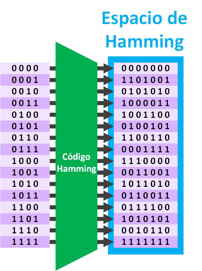 conversion-de-4-a-7-bits-con-el-codigo-de-hamming-www-jarroba-com