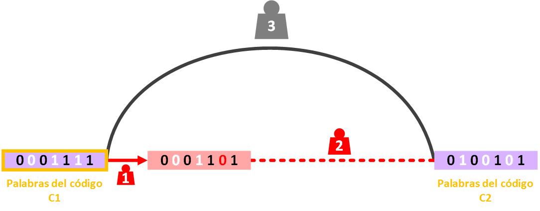 demostracion-capacidad-de-correcion-de-errores-del-codigo-hamming-1-www-jarroba-com