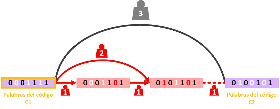 demostracion-capacidad-de-correcion-de-errores-del-codigo-hamming-2-www-jarroba-com