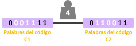 deteccion-y-correcion-de-errores-buscando-distancia-minima-4-www-jarroba-com