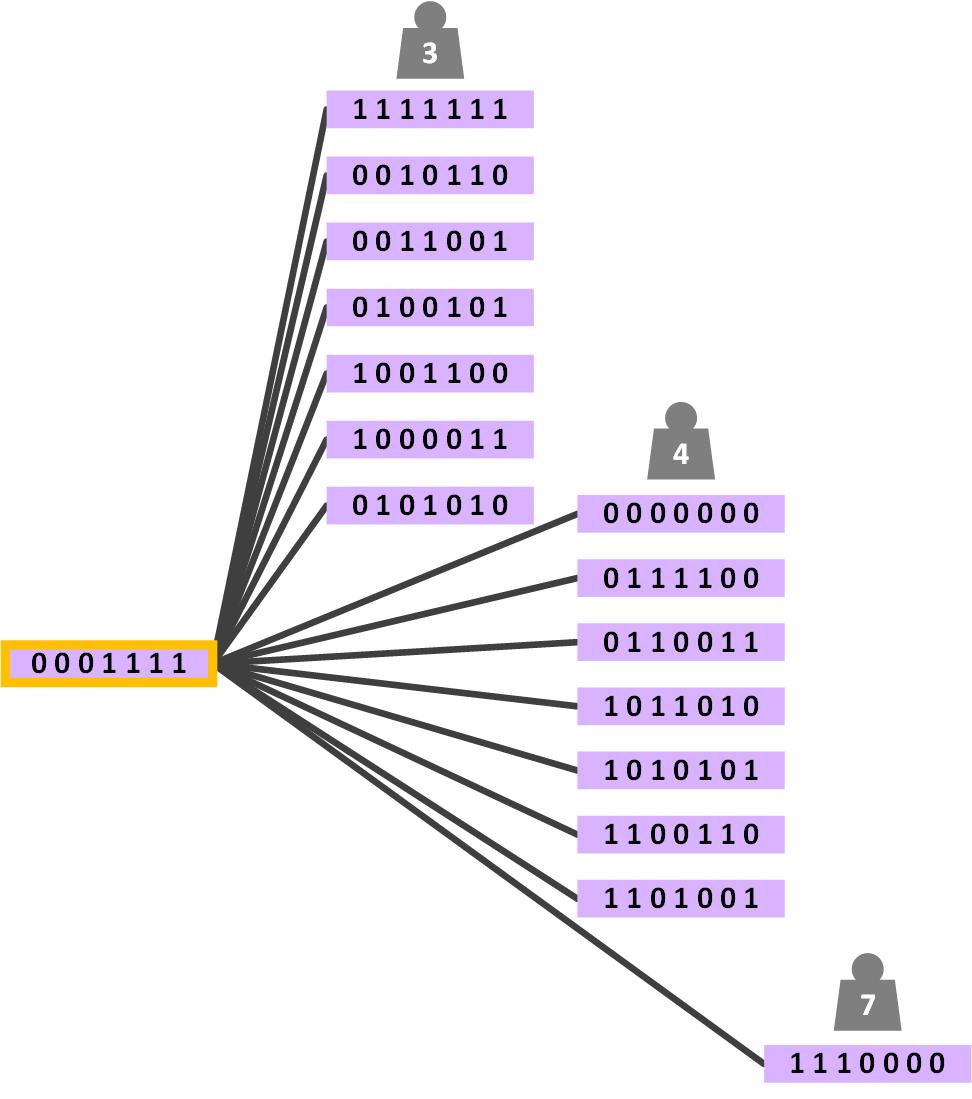 deteccion-y-correcion-de-errores-buscando-distancia-minima-con-todos-www-jarroba-com