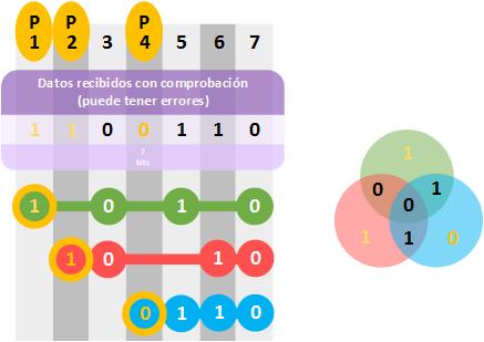 distancia-hamming-matriz-de-decuccion-que-da-por-correcto-un-codigo-erroneo-www-jarroba-com