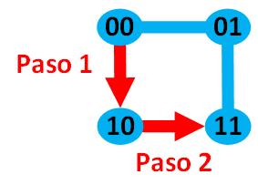 distancia-de-hamming-2-con-2-dimensiones-www-jarroba-com