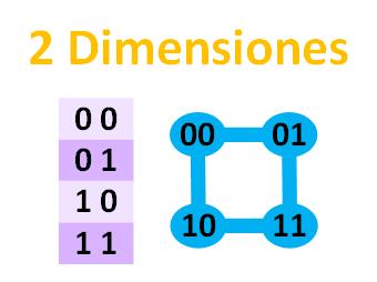 distancia-de-hamming-con-2-dimensiones-www-jarroba-com