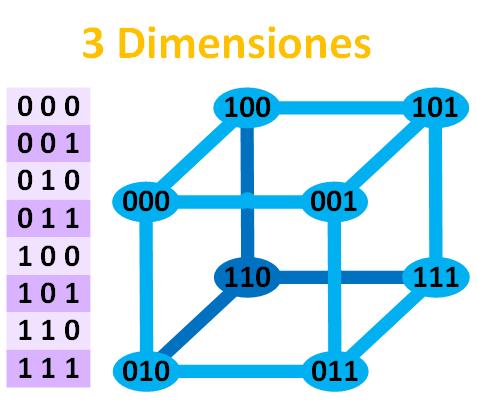 distancia-de-hamming-con-3-dimensiones-www-jarroba-com