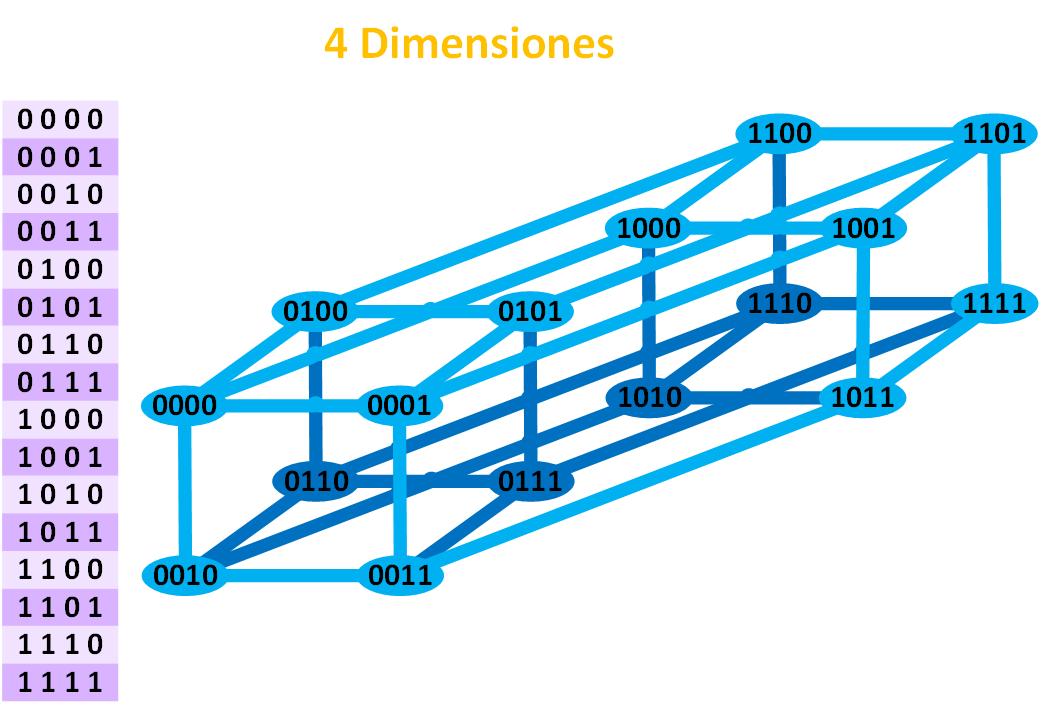 distancia-de-hamming-con-4-dimensiones-www-jarroba-com