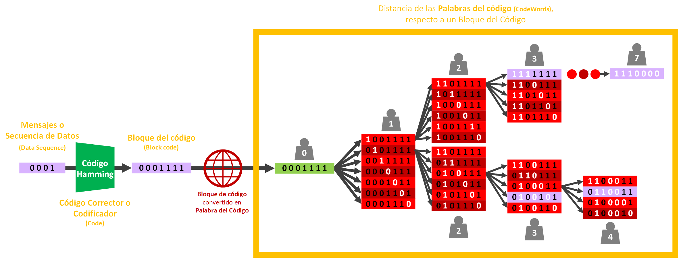 distancia-respecto-a-una-palabra-del-codigo-www-jarroba-com