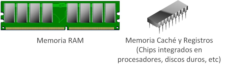 Ejemplo de memoria RAM, memoria caché y registro de memoria de un procesador
