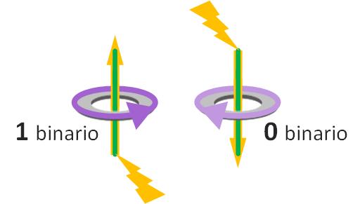 Campo magnético en toroides dependiendo de por donde se aplique la carga electrica