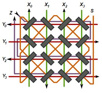 Ejemplo de matriz núcleos magnéticos que les atraviesan a cada núcleo magnético cuatro cables, el X, el Y, el de sentido y el hinibidor