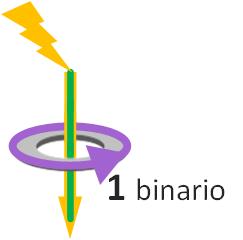 Ejemplo de Histeresis magnética en núcleo de ferrita, al apicar poca corriente no cambia el campo magnético