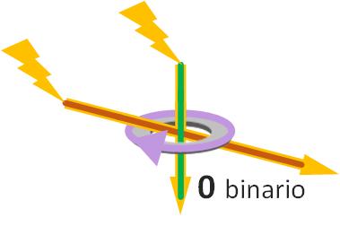 Ejemplo de Histeresis magnética en núcleo de ferrita con dos cables electrocutados en la misma dirección cambia de polaridad