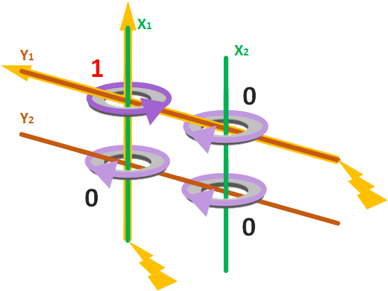 Ejemplo de funcionamiento de matriz de núcleos magnéticos al aplicar electricidad a dos cables en la misma dirección, cambia un único núcleo magnético de polaridad