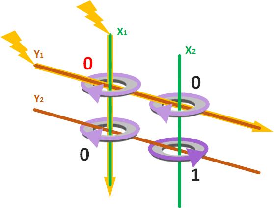 Ejemplo de funcionamiento de matriz de núcleos magnéticos al aplicar electricidad a dos cables en dirección contraria al primer núcleo, cambia el primer núcleo magnético de polaridad a la que tenía de inicio