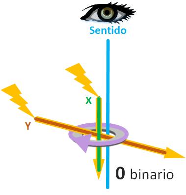 Ejemplo de lectura de núcleos magnéticos con cable de sentido sin detectar el cambio magnético