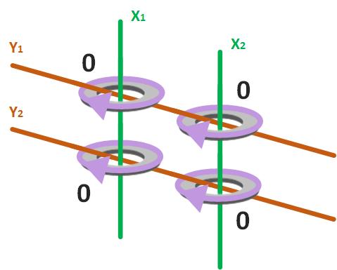 Ejemplo de matriz de 2 por 2 de núcleos magnéticos que les atraviesan dos cables a cada uno, cada uno con un cable x y uno Y, y compartidos entre sí