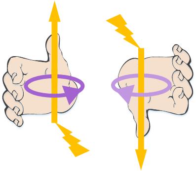 Truco de la mano derecha para determinar el giro del magnetismo respecto la corriente eléctrica, donde el dedo gordo es la dirección de la electricidad y el resto hacia donde gira el campo magnético en toroides
