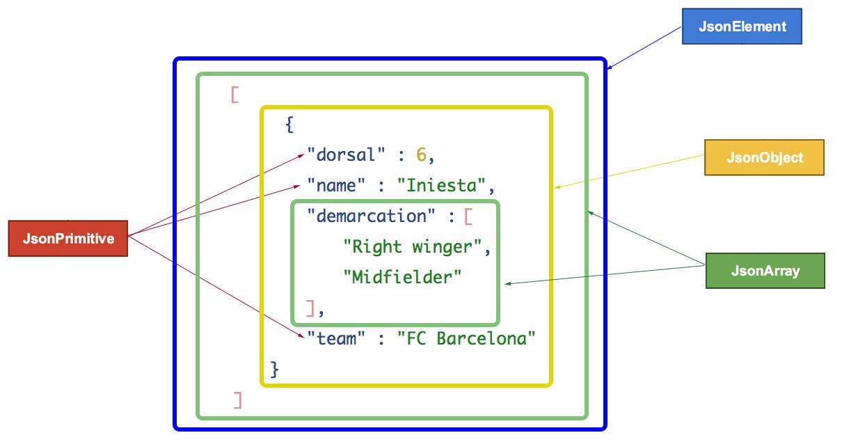 Gson (JSON) en Java, con ejemplos